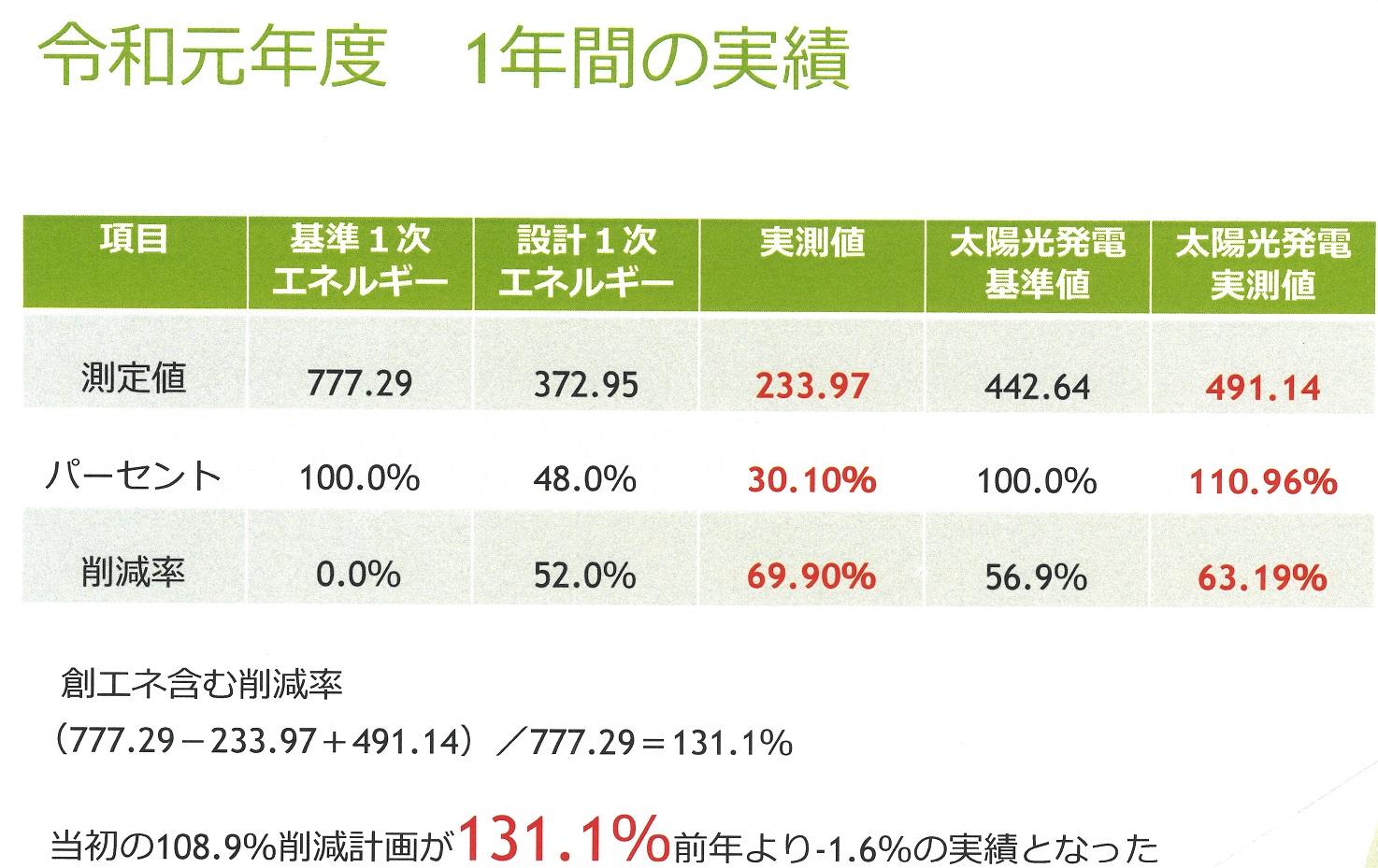 %e4%bb%a4%e5%92%8c%e5%85%83%e5%b9%b4%e5%ba%a6zeb%e5%ae%9f%e7%b8%be